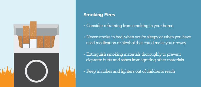 Fires Caused by Smoking Cigarettes