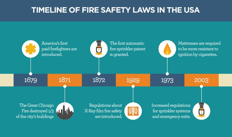 Timeline of Fire Safety Laws