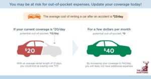 Out-of-pocket expenses if you don't have enough rental car coverage
