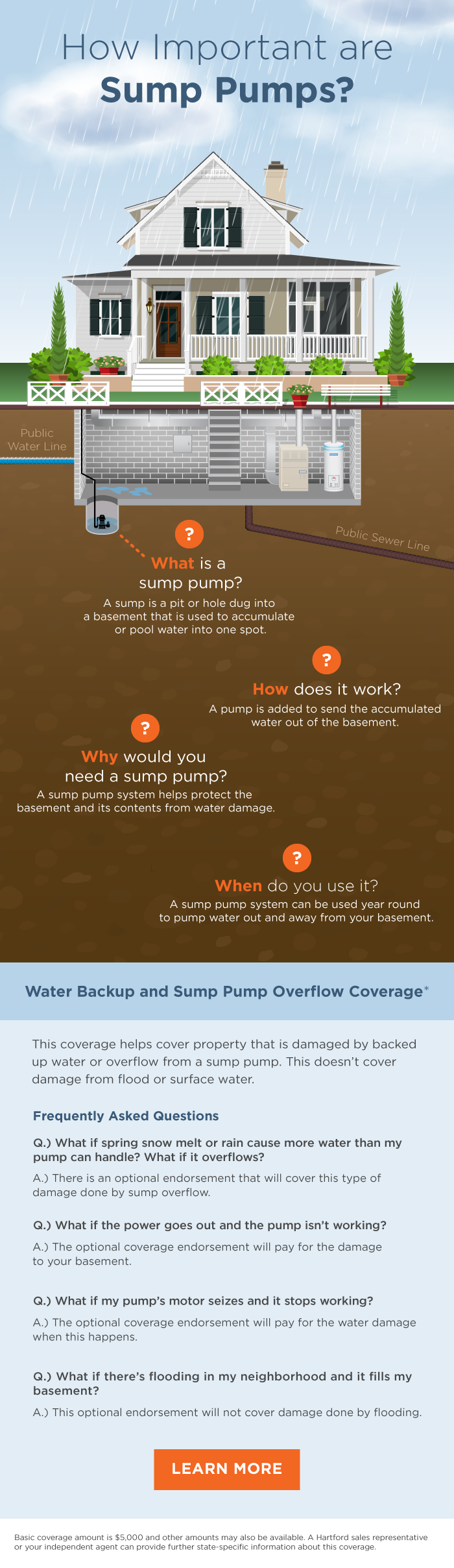 Sump Pumps and Insurance Coverage