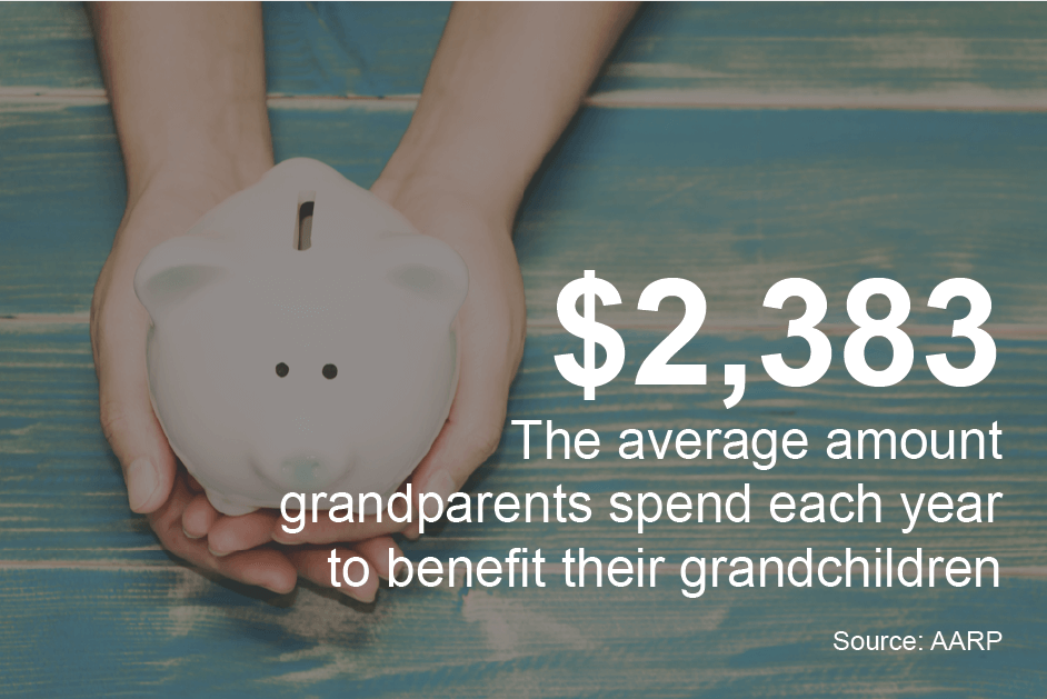 Grandparents spend on grandchildren