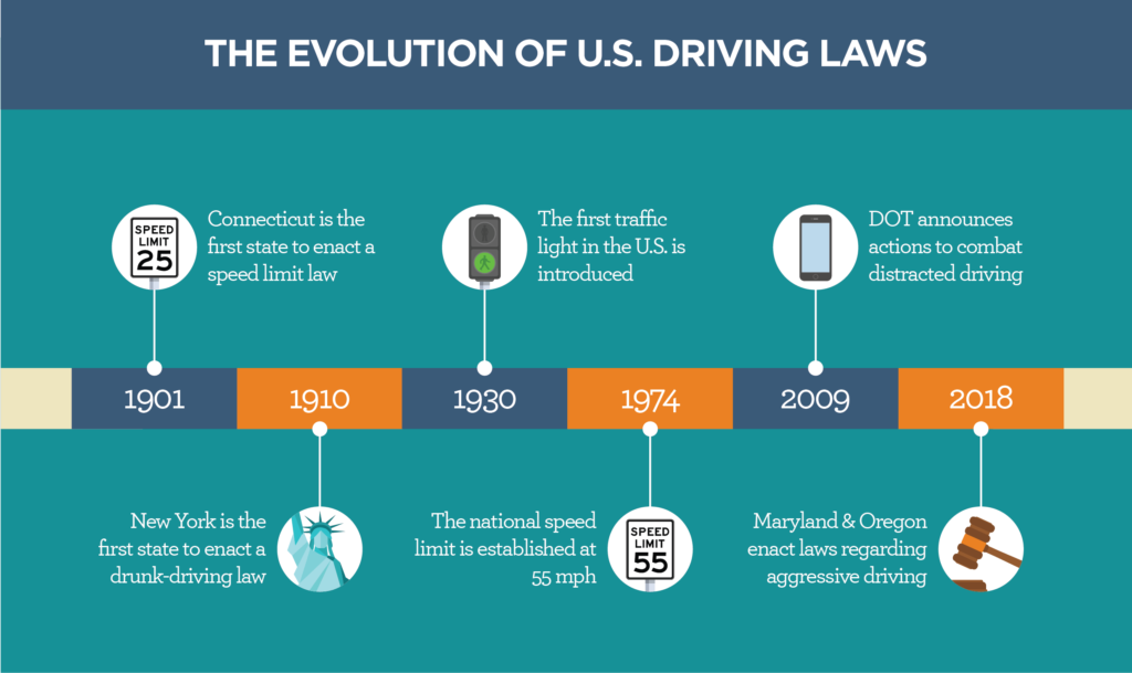 Distracted Driving Law Timeline