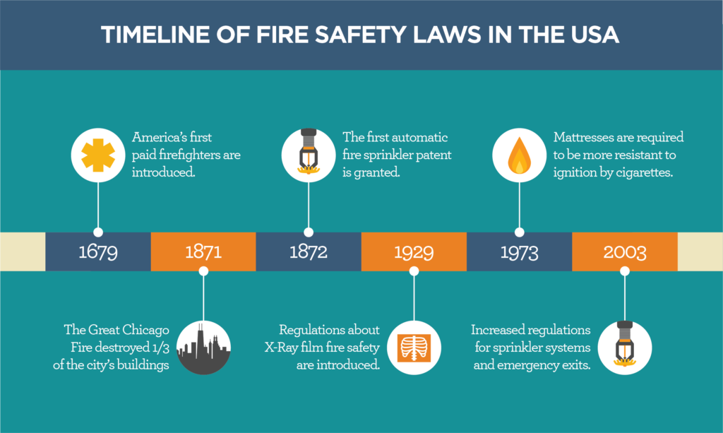 Fire Prevention Timeline