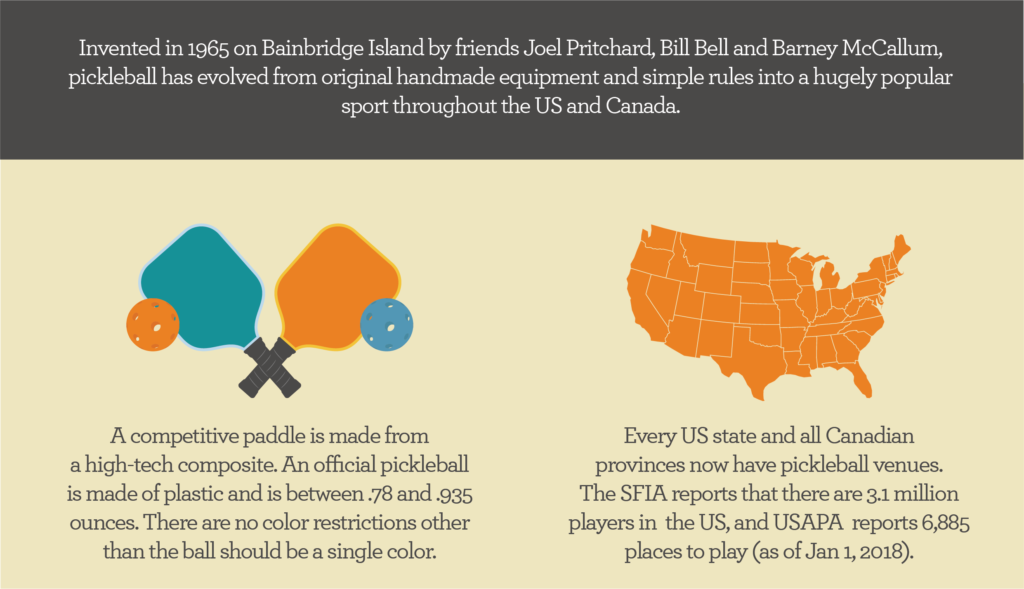 Invented in 1965 on Bainbridge Island by friends Joel Pritchard, Bill Bell and Barney McCallum, pickleball has evolved from original handmade equipment and simple rules into a hugely popular sport throughout the US and Canada.  A competitive paddle is made from a high-tech composite. An official pickleball is made of plastic and is between .78 and .935 ounces. There are no color restrictions other than the ball should be a single color.  Every US state and all Canadian provinces now have pickleball venues. The SFIA reports that there are 3.1 million players in the US, and USAPA reports 6,885 places to play (as of Jan 1, 2018).
