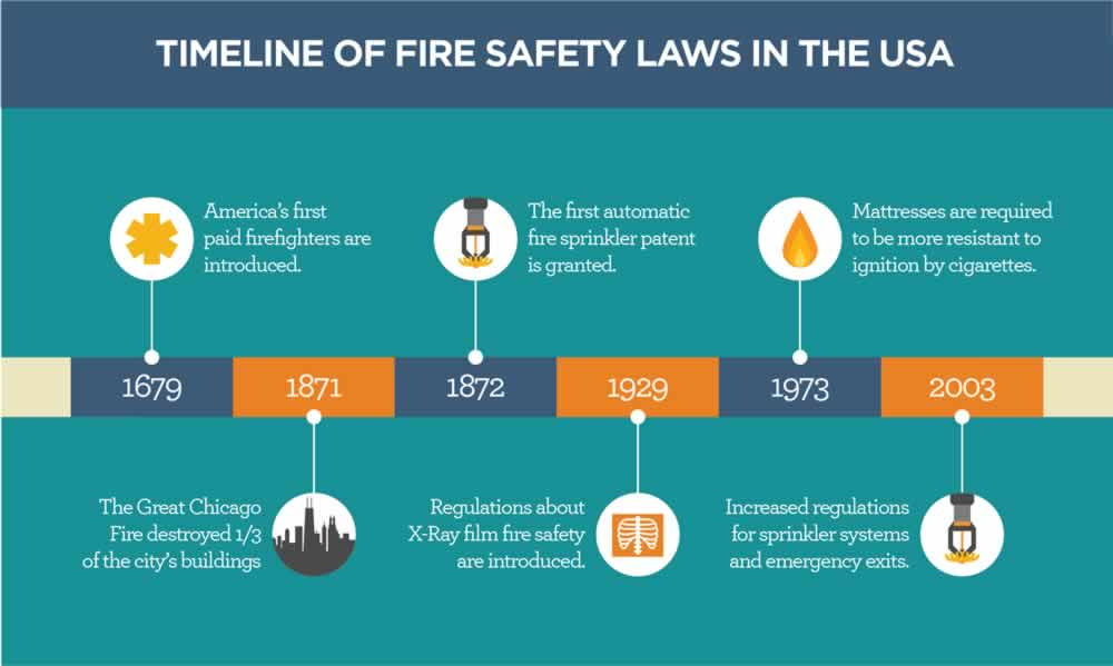 Home Fire Prevention Timeline