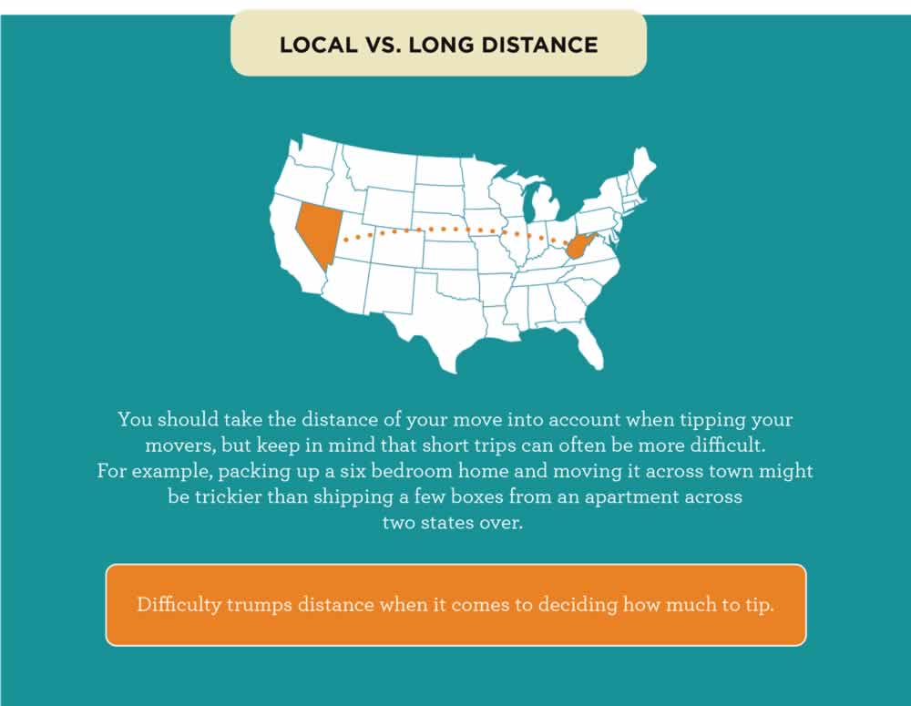 How Much Should You Tip Your Mover Long Distance Moving