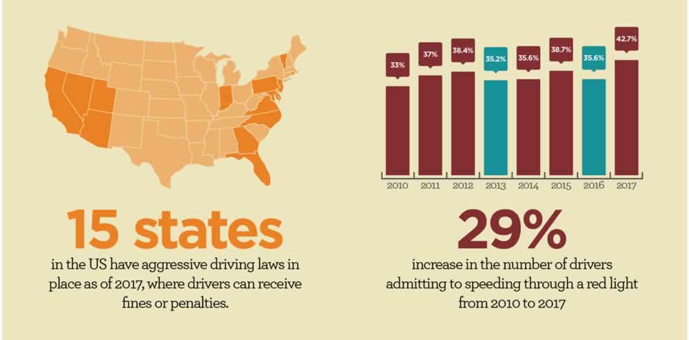 Road Rage Aggressive Driving Statistics