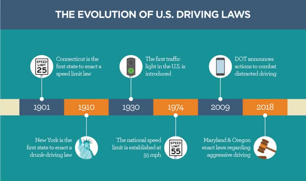 Road Rage The Evolution of US Driving Laws